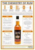 Is rum made from molasses?