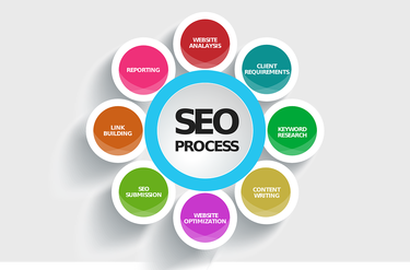 Finding the best SEO services – The Loopholes Businesses need to know!