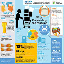 How much does Kenya consume annually?