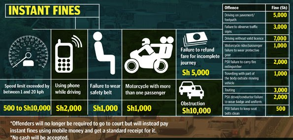 Instant fines for minor traffic offences starts after ammendments